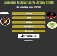 Jermaine McGlashan vs Jimmy Smith h2h player stats