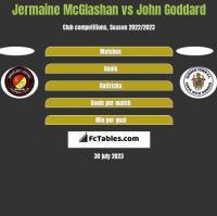 Jermaine McGlashan vs John Goddard h2h player stats