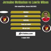 Jermaine McGlashan vs Lawrie Wilson h2h player stats