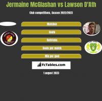 Jermaine McGlashan vs Lawson D'Ath h2h player stats