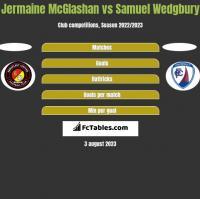 Jermaine McGlashan vs Samuel Wedgbury h2h player stats