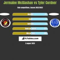 Jermaine McGlashan vs Tyler Cordner h2h player stats