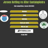 Jeroen Ketting vs Aitor Cantalapiedra h2h player stats