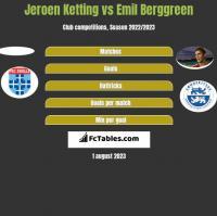 Jeroen Ketting vs Emil Berggreen h2h player stats