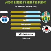 Jeroen Ketting vs Mike van Duinen h2h player stats