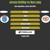 Jeroen Ketting vs Noa Lang h2h player stats