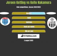 Jeroen Ketting vs Keito Nakamura h2h player stats