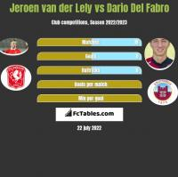 Jeroen van der Lely vs Dario Del Fabro h2h player stats
