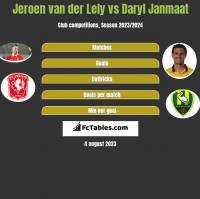 Jeroen van der Lely vs Daryl Janmaat h2h player stats