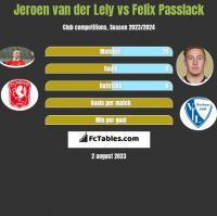 Jeroen van der Lely vs Felix Passlack h2h player stats