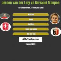 Jeroen van der Lely vs Giovanni Troupee h2h player stats