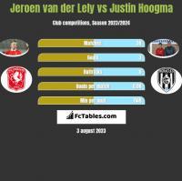 Jeroen van der Lely vs Justin Hoogma h2h player stats