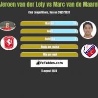 Jeroen van der Lely vs Marc van de Maarel h2h player stats