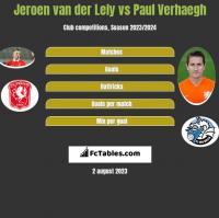Jeroen van der Lely vs Paul Verhaegh h2h player stats
