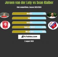 Jeroen van der Lely vs Sean Klaiber h2h player stats