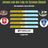 Jeroen van der Lely vs Tyronne Ebuehi h2h player stats