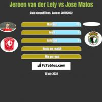 Jeroen van der Lely vs Jose Matos h2h player stats