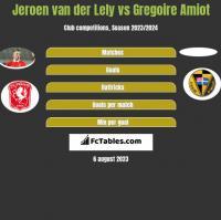 Jeroen van der Lely vs Gregoire Amiot h2h player stats