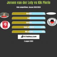 Jeroen van der Lely vs Kik Pierie h2h player stats