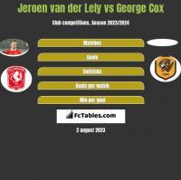 Jeroen van der Lely vs George Cox h2h player stats