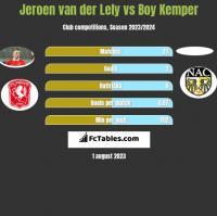 Jeroen van der Lely vs Boy Kemper h2h player stats