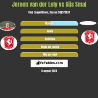 Jeroen van der Lely vs Gijs Smal h2h player stats