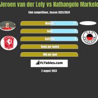 Jeroen van der Lely vs Nathangelo Markelo h2h player stats