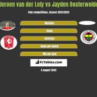 Jeroen van der Lely vs Jayden Oosterwolde h2h player stats