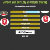 Jeroen van der Lely vs Casper Staring h2h player stats