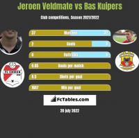 Jeroen Veldmate vs Bas Kuipers h2h player stats