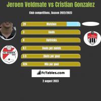 Jeroen Veldmate vs Cristian Gonzalez h2h player stats