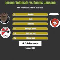 Jeroen Veldmate vs Dennis Janssen h2h player stats