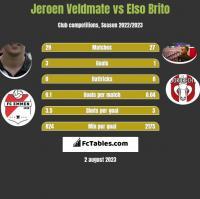 Jeroen Veldmate vs Elso Brito h2h player stats