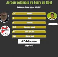 Jeroen Veldmate vs Ferry de Regt h2h player stats