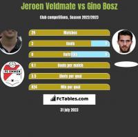 Jeroen Veldmate vs Gino Bosz h2h player stats