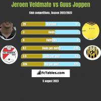 Jeroen Veldmate vs Guus Joppen h2h player stats