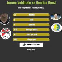 Jeroen Veldmate vs Henrico Drost h2h player stats