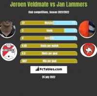 Jeroen Veldmate vs Jan Lammers h2h player stats