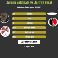 Jeroen Veldmate vs Jeffrey Neral h2h player stats