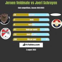 Jeroen Veldmate vs Joeri Schroyen h2h player stats