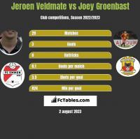 Jeroen Veldmate vs Joey Groenbast h2h player stats