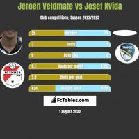 Jeroen Veldmate vs Josef Kvida h2h player stats
