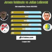 Jeroen Veldmate vs Julian Lelieveld h2h player stats