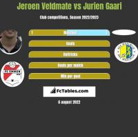 Jeroen Veldmate vs Jurien Gaari h2h player stats