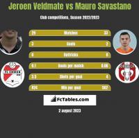 Jeroen Veldmate vs Mauro Savastano h2h player stats