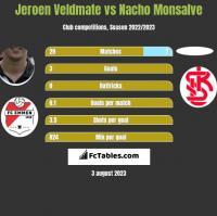 Jeroen Veldmate vs Nacho Monsalve h2h player stats