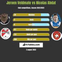 Jeroen Veldmate vs Nicolas Abdat h2h player stats