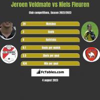 Jeroen Veldmate vs Niels Fleuren h2h player stats