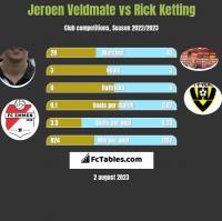 Jeroen Veldmate vs Rick Ketting h2h player stats