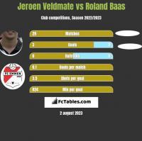 Jeroen Veldmate vs Roland Baas h2h player stats
